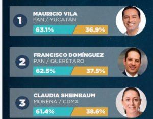 Reposiciona Pancho Domínguez en ranking de gobernadores contra Covid-19 1